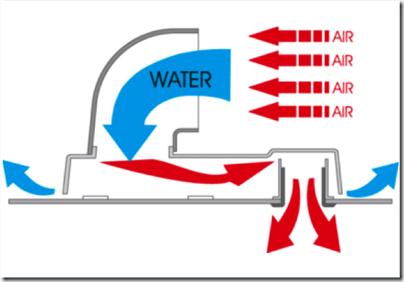 Dorade Box working diagram