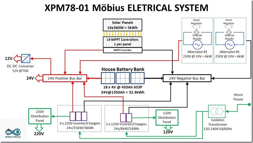 Tech Talk: XPM78 Möbius Electrical System Overview